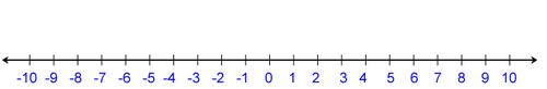 เส้นจำนวนแสดงจำนวนเต็มบวก ศูนย์ และจำนวนเต็มลบ